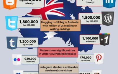 Social Media Statistics Infographic for Australia April 2012
